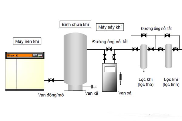 Bình chứa khí nén sản phẩm không thể thiếu dành riêng cho máy nén khí